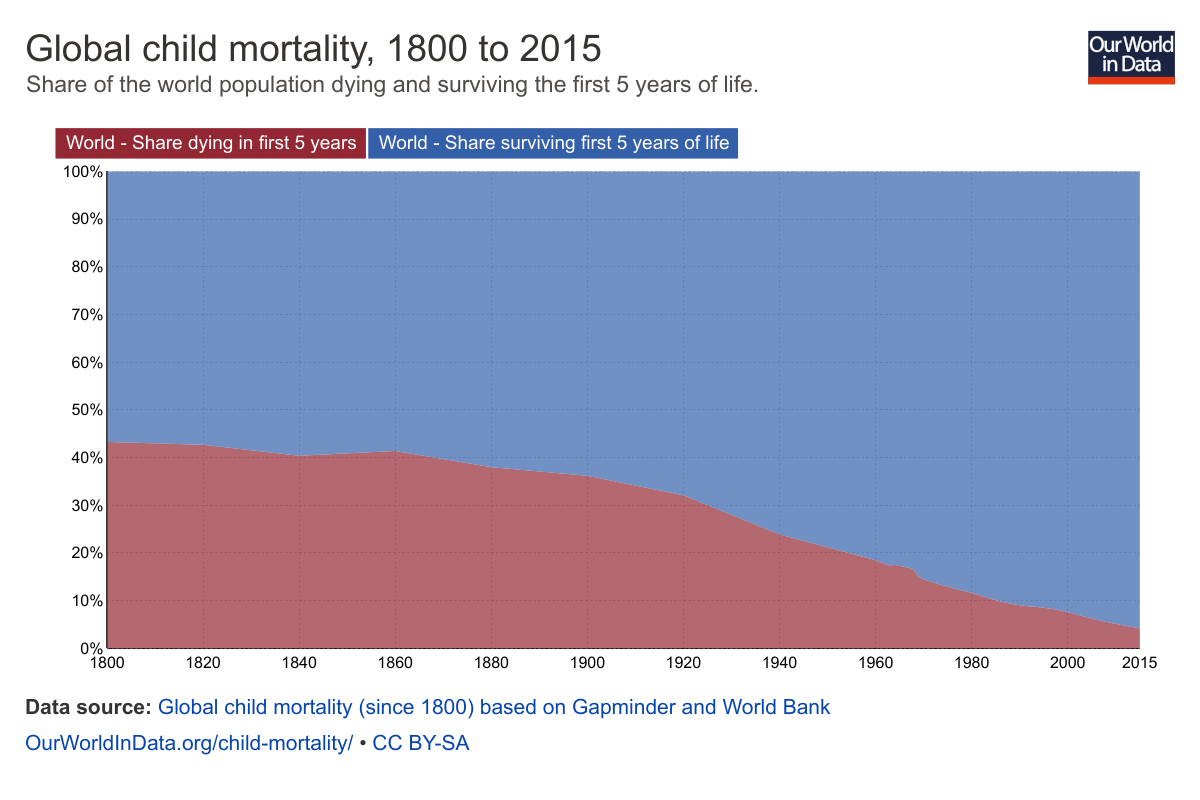 global-child-mortality-timeseries