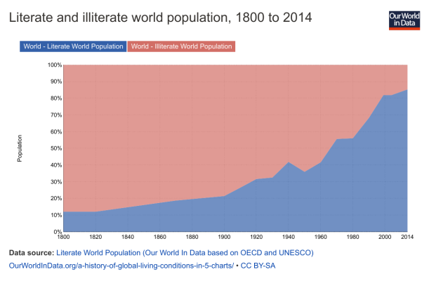 literate-and-illiterate-world-population