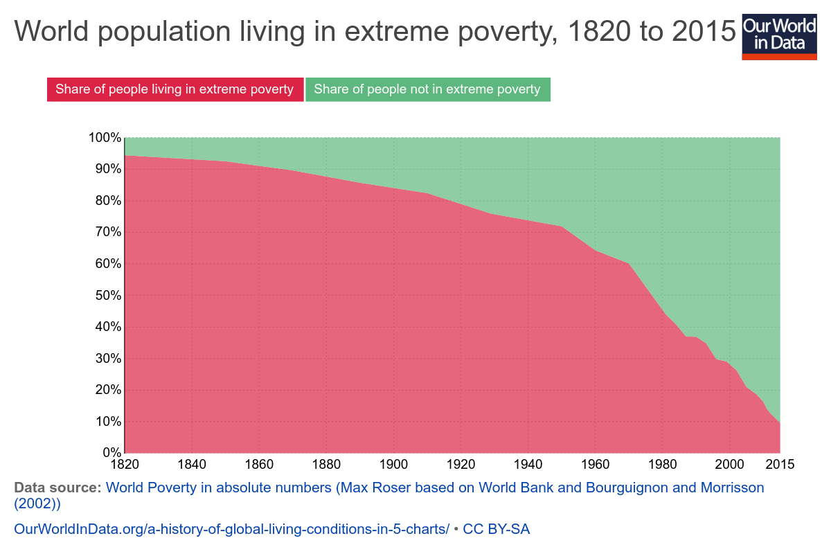 share-world-population-in-extreme-poverty-absolute