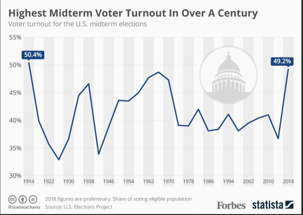 midterm-turnout.png
