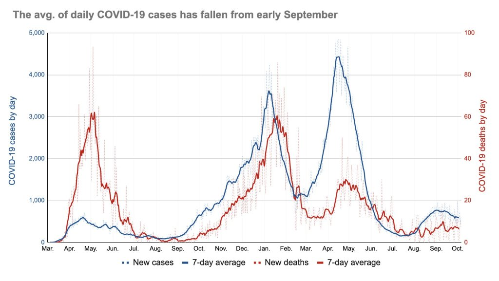The avg. of daily COVID-19 cases has fallen from early September