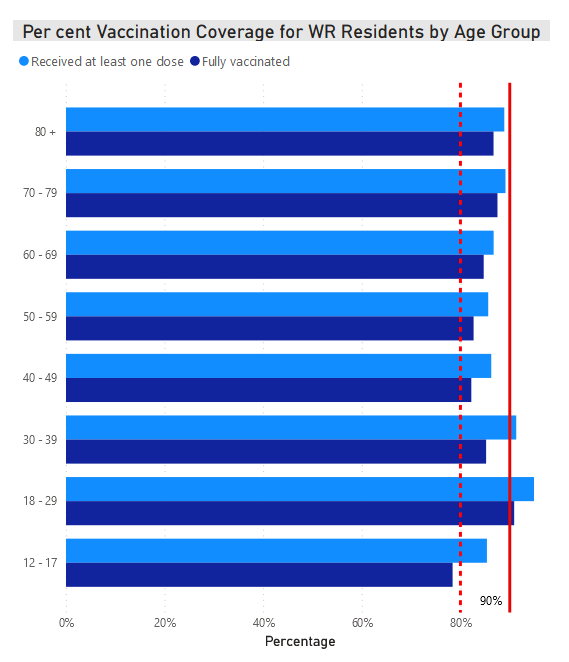 Percent vaccination coverage for WR Residents by Age Group